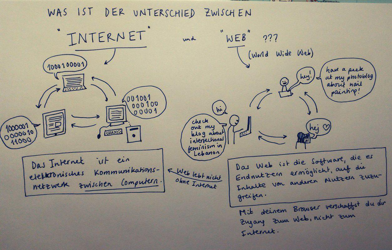 Darstellung der Begriffsunterscheidung Internet - Web