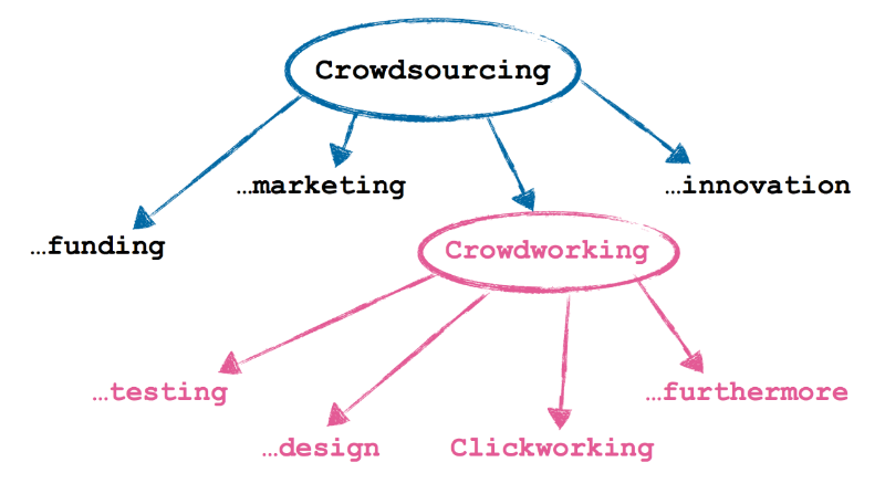 Crowdworking